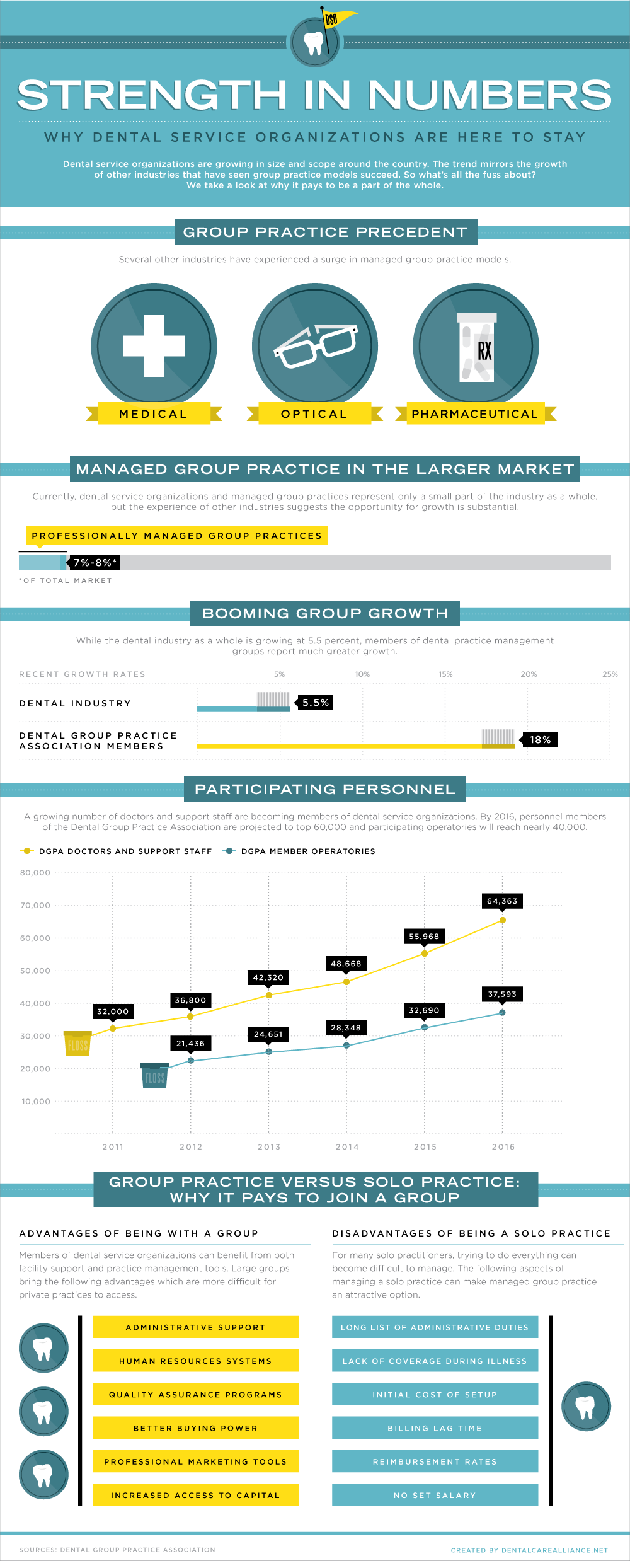 Infographic: Why Dental Service Organizations Are Here To Stay